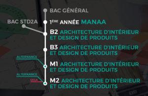 Cursus Lim Art Manaa Architecte D
