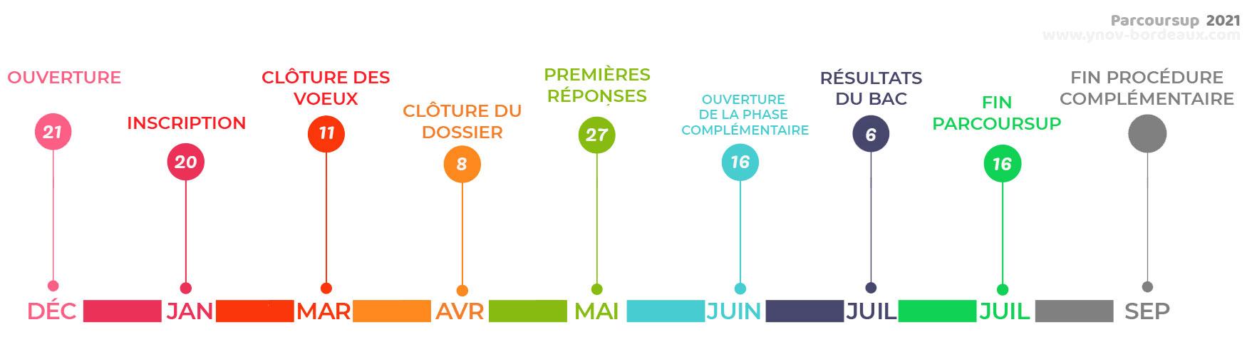 Parcoursup Calendrier 2021 Parcoursup 2021 : Calendrier   Bordeaux Ynov Campus