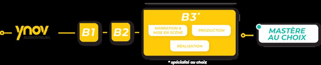progression bachelor audiovisuel