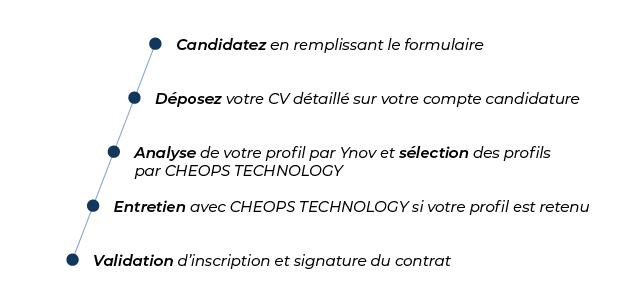 Processus candidature Mastère CHEOPS TECHNOLOGY Expert cloud, sécurité et infrastructure